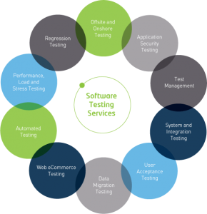 Software testing services/ Kualitatem